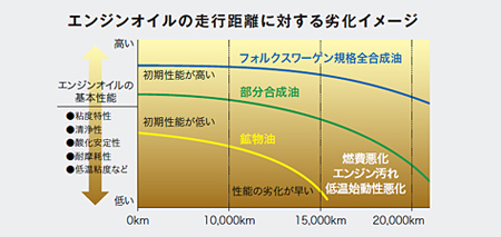 エンジンオイルの走行距離に対する劣化イメージ