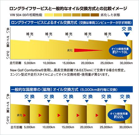 ロングライフサービスと一般的なオイル交換方式との比較イメージ